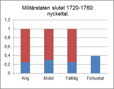 MilStat_dia_30b